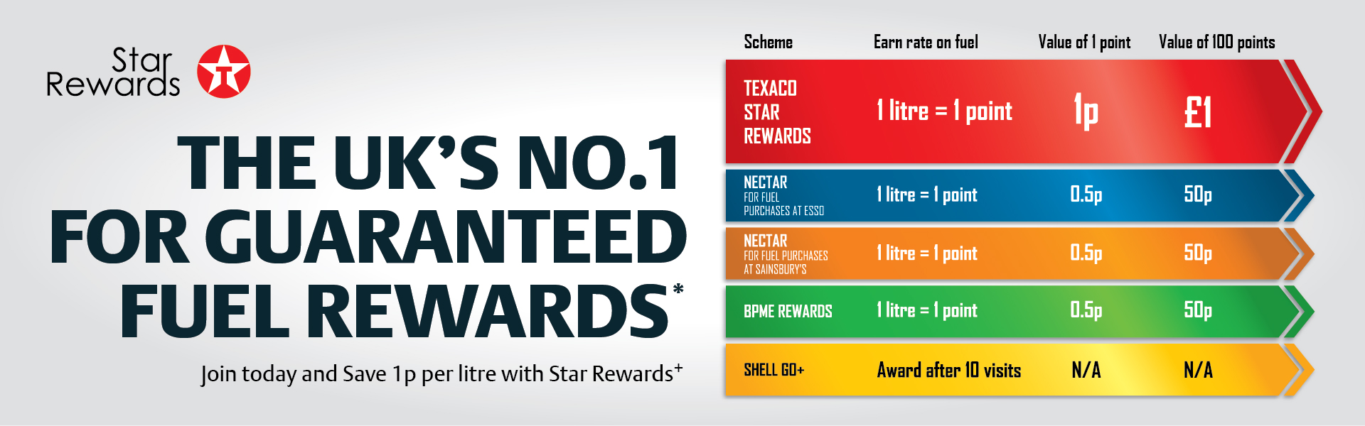 UKs Number 1 Guaranteed Fuel Rewards